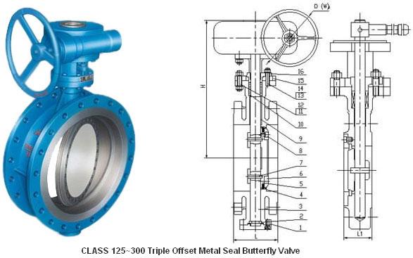Class 125~300 Triple Offset Metal Seal Butterfly Valve